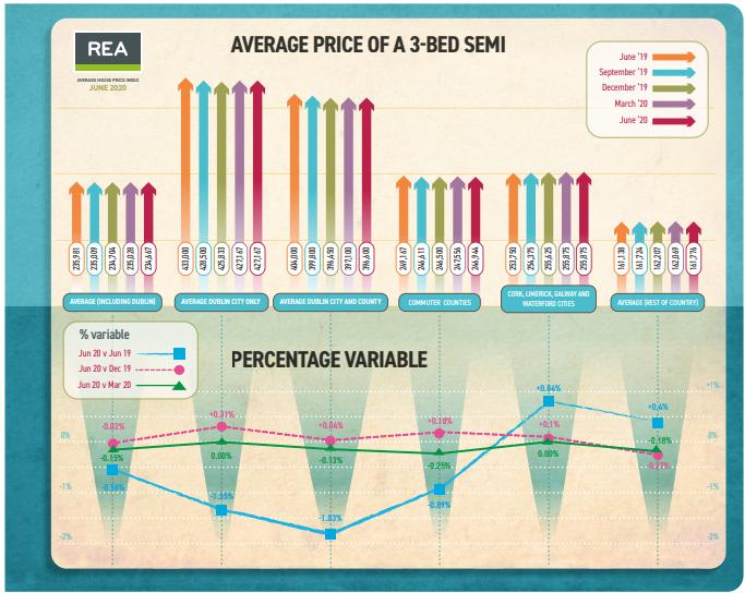 REA-Property-Sales-Increase
