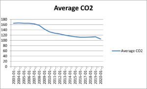 Average co2